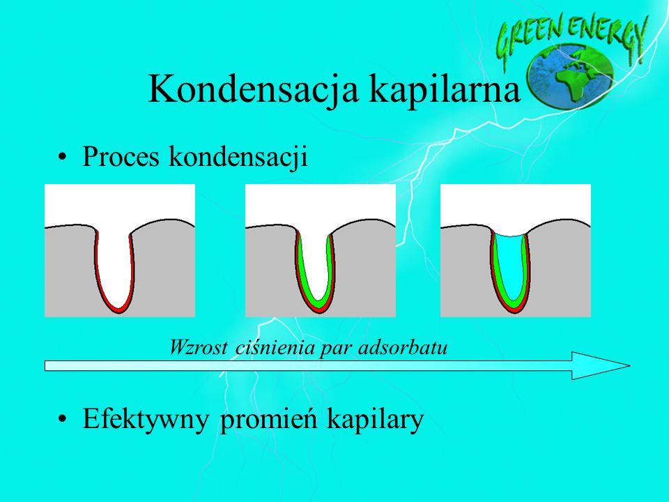 Kondensacja kapilarna Wzrost ciśnienia par adsorbatu Proces kondensacji Efektywny promień kapilary