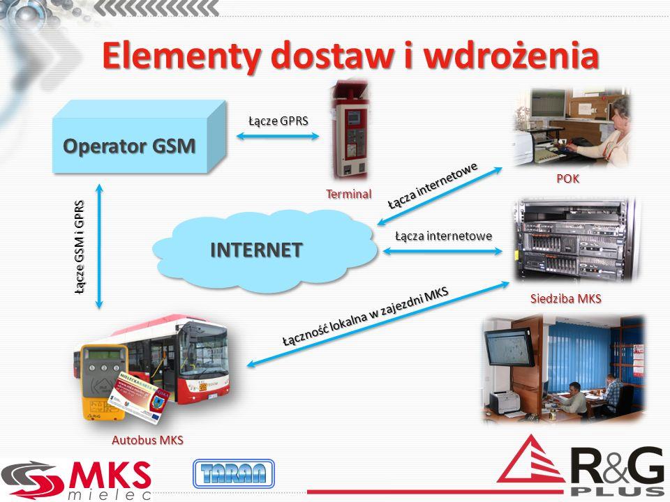 Elementy dostaw i wdrożenia Operator GSM Łącze GSM i GPRS Łącza internetowe Łączność lokalna w zajezdni MKS INTERNETINTERNET Łącza internetowe Autobus