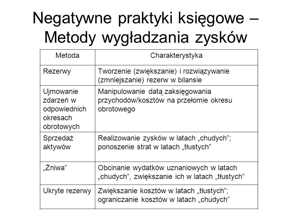 Negatywne praktyki księgowe – Metody wygładzania zysków MetodaCharakterystyka RezerwyTworzenie (zwiększanie) i rozwiązywanie (zmniejszanie) rezerw w b