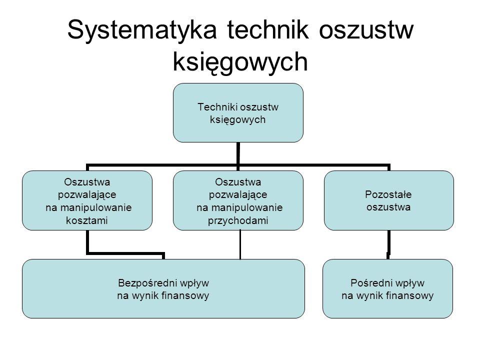 Systematyka technik oszustw księgowych Techniki oszustw księgowych Oszustwa pozwalające na manipulowanie kosztami Bezpośredni wpływ na wynik finansowy