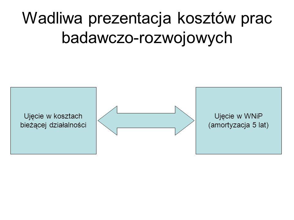 Wadliwa prezentacja kosztów prac badawczo-rozwojowych Ujęcie w kosztach bieżącej działalności Ujęcie w WNiP (amortyzacja 5 lat)