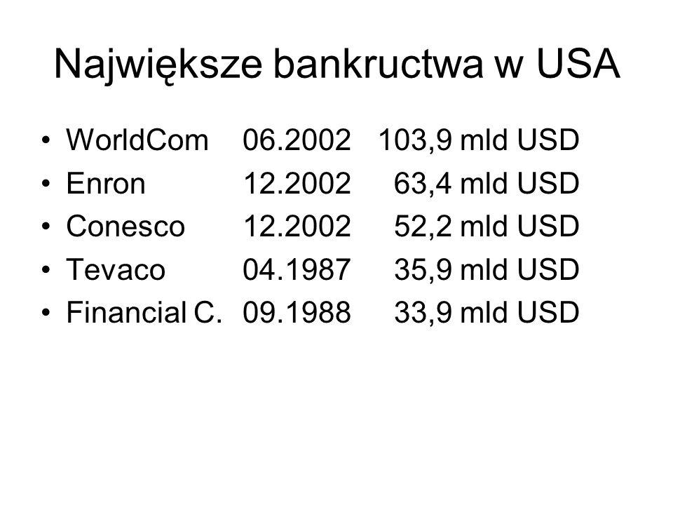 Największe bankructwa w USA WorldCom06.2002103,9 mld USD Enron12.2002 63,4 mld USD Conesco12.2002 52,2 mld USD Tevaco04.1987 35,9 mld USD Financial C.
