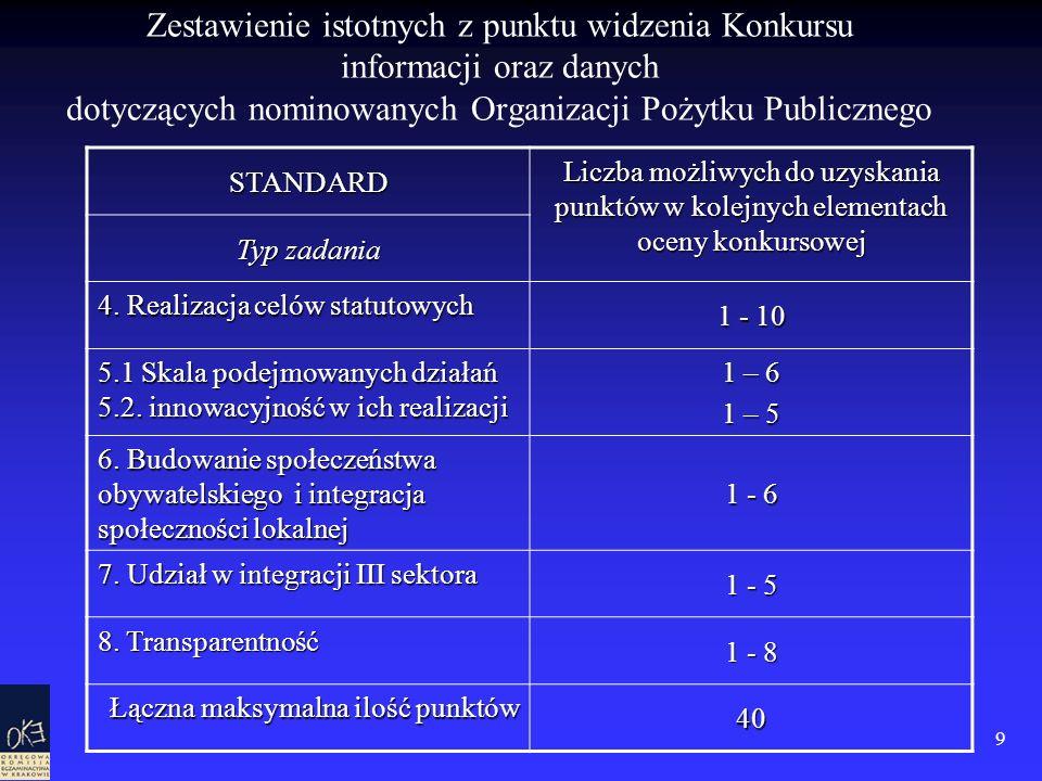 9 Zestawienie istotnych z punktu widzenia Konkursu informacji oraz danych dotyczących nominowanych Organizacji Pożytku PublicznegoSTANDARD Liczba możl