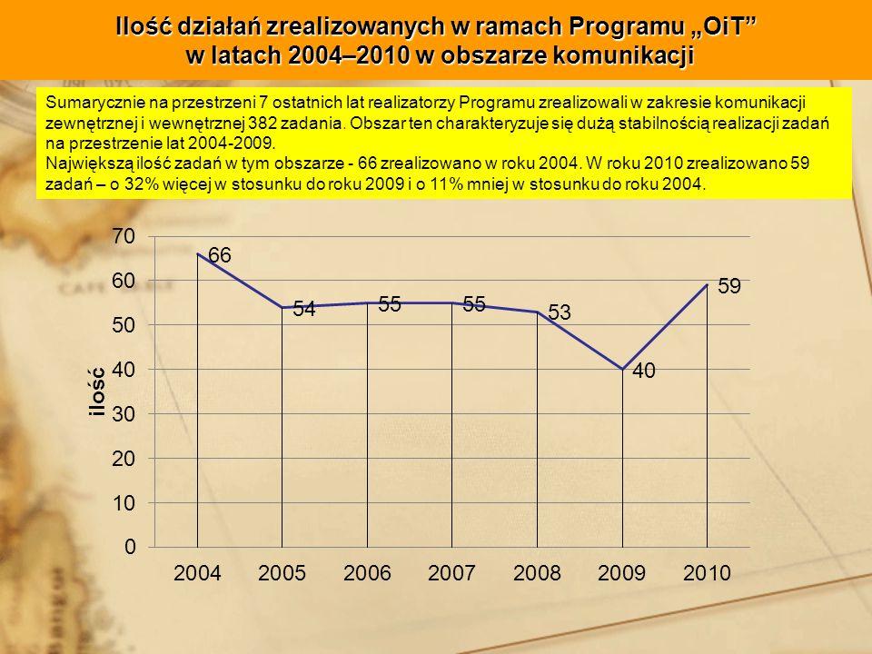 Ilość działań zrealizowanych w ramach Programu OiT w latach 2004–2010 w obszarze komunikacji Sumarycznie na przestrzeni 7 ostatnich lat realizatorzy Programu zrealizowali w zakresie komunikacji zewnętrznej i wewnętrznej 382 zadania.