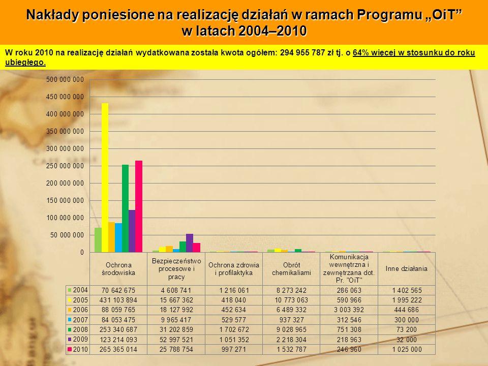 Nakłady poniesione na realizację działań w ramach Programu OiT w latach 2004–2010 W roku 2010 na realizację działań wydatkowana została kwota ogółem: 294 955 787 zł tj.