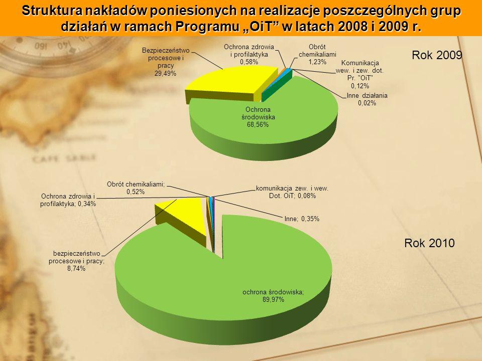 Struktura nakładów poniesionych na realizacje poszczególnych grup działań w ramach Programu OiT w latach 2008 i 2009 r.