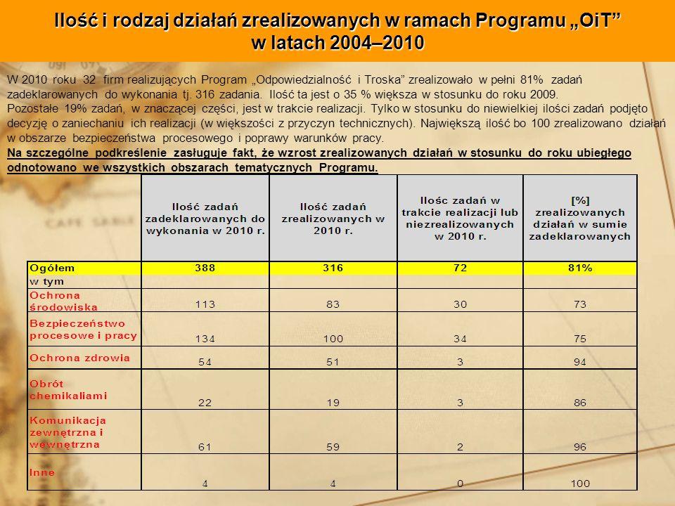 Ilość i rodzaj działań zrealizowanych w ramach Programu OiT w latach 2004–2010 W 2010 roku 32 firm realizujących Program Odpowiedzialność i Troska zrealizowało w pełni 81% zadań zadeklarowanych do wykonania tj.