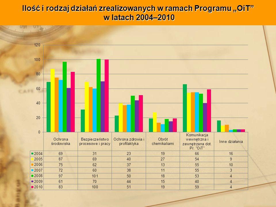 Ilość i rodzaj działań zrealizowanych w ramach Programu OiT w latach 2004–2010
