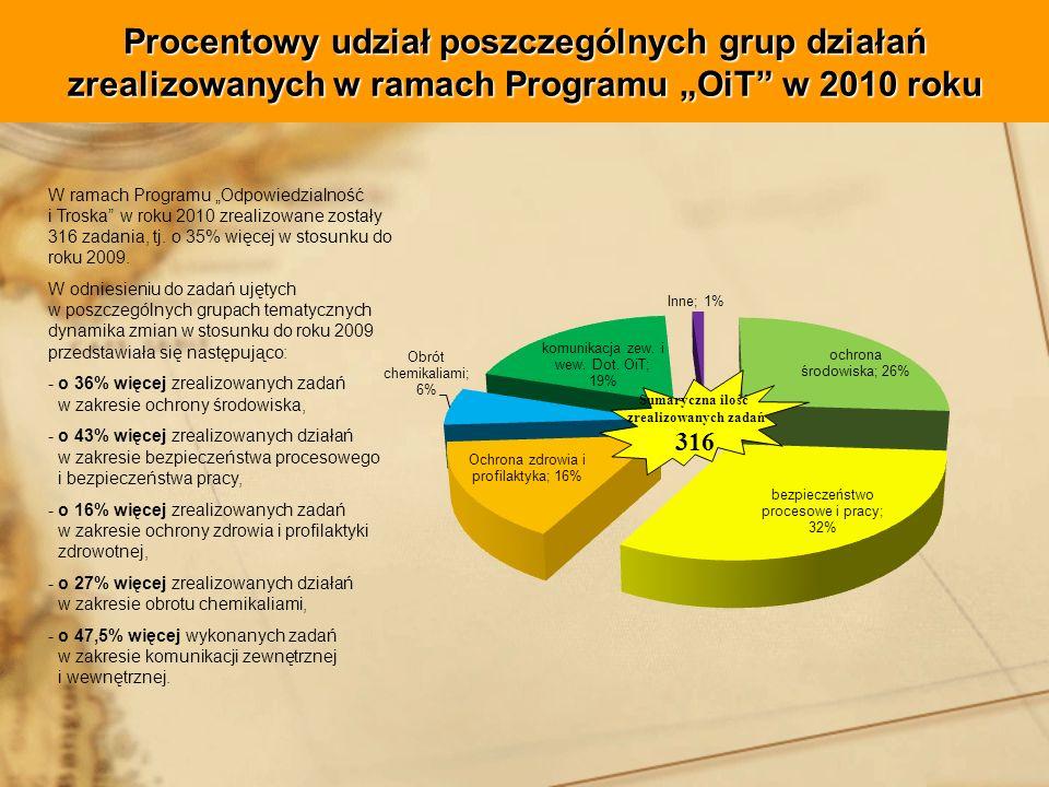 Procentowy udział poszczególnych grup działań zrealizowanych w ramach Programu OiT w 2010 roku W ramach Programu Odpowiedzialność i Troska w roku 2010 zrealizowane zostały 316 zadania, tj.