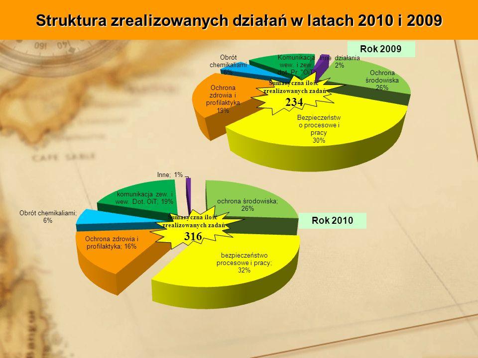 Struktura zrealizowanych działań w latach 2010 i 2009 Rok 2010 Rok 2009 Sumaryczna ilość zrealizowanych zadań 234 Sumaryczna ilość zrealizowanych zadań 316
