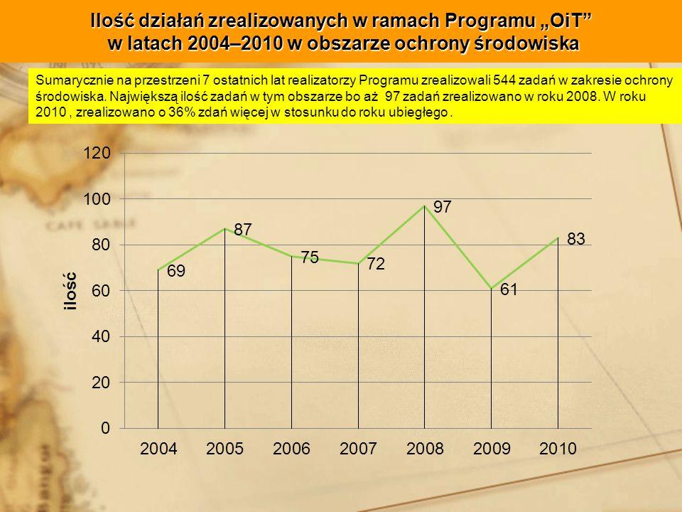 Ilość działań zrealizowanych w ramach Programu OiT w latach 2004–2010 w obszarze ochrony środowiska Sumarycznie na przestrzeni 7 ostatnich lat realizatorzy Programu zrealizowali 544 zadań w zakresie ochrony środowiska.