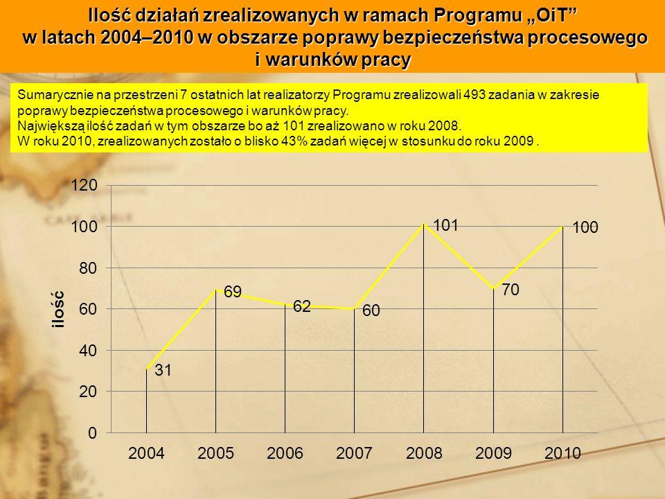 Ilość działań zrealizowanych w ramach Programu OiT w latach 2004–2010 w obszarze poprawy bezpieczeństwa procesowego i warunków pracy Sumarycznie na przestrzeni 7 ostatnich lat realizatorzy Programu zrealizowali 493 zadania w zakresie poprawy bezpieczeństwa procesowego i warunków pracy.