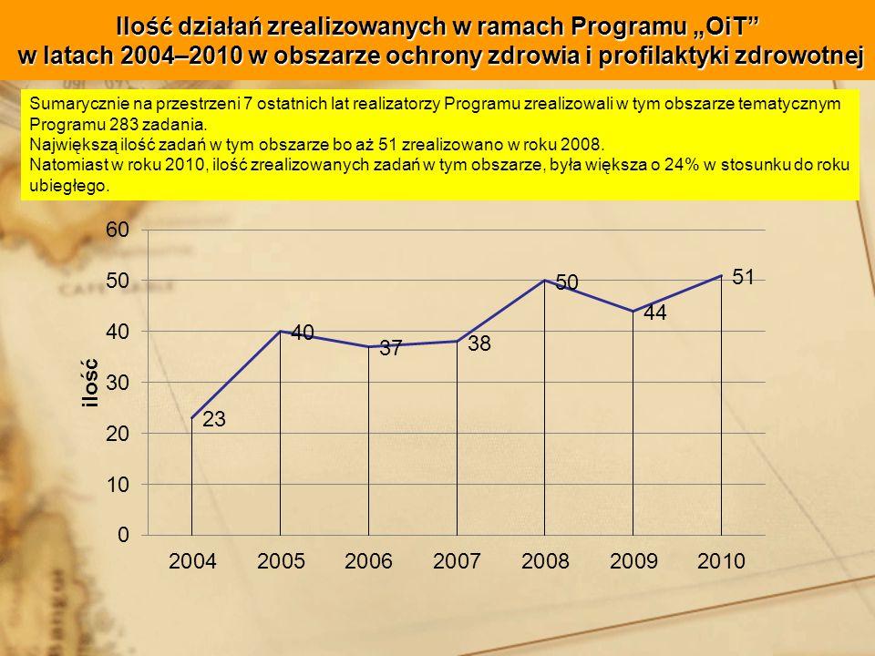 Ilość działań zrealizowanych w ramach Programu OiT w latach 2004–2010 w obszarze ochrony zdrowia i profilaktyki zdrowotnej Sumarycznie na przestrzeni 7 ostatnich lat realizatorzy Programu zrealizowali w tym obszarze tematycznym Programu 283 zadania.