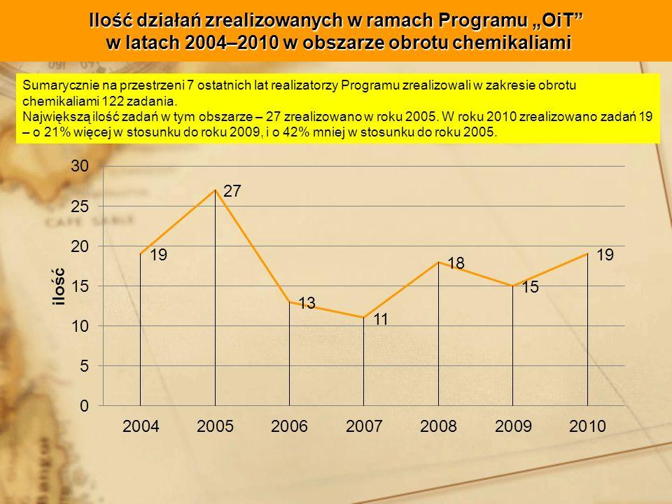 Ilość działań zrealizowanych w ramach Programu OiT w latach 2004–2010 w obszarze obrotu chemikaliami Sumarycznie na przestrzeni 7 ostatnich lat realizatorzy Programu zrealizowali w zakresie obrotu chemikaliami 122 zadania.