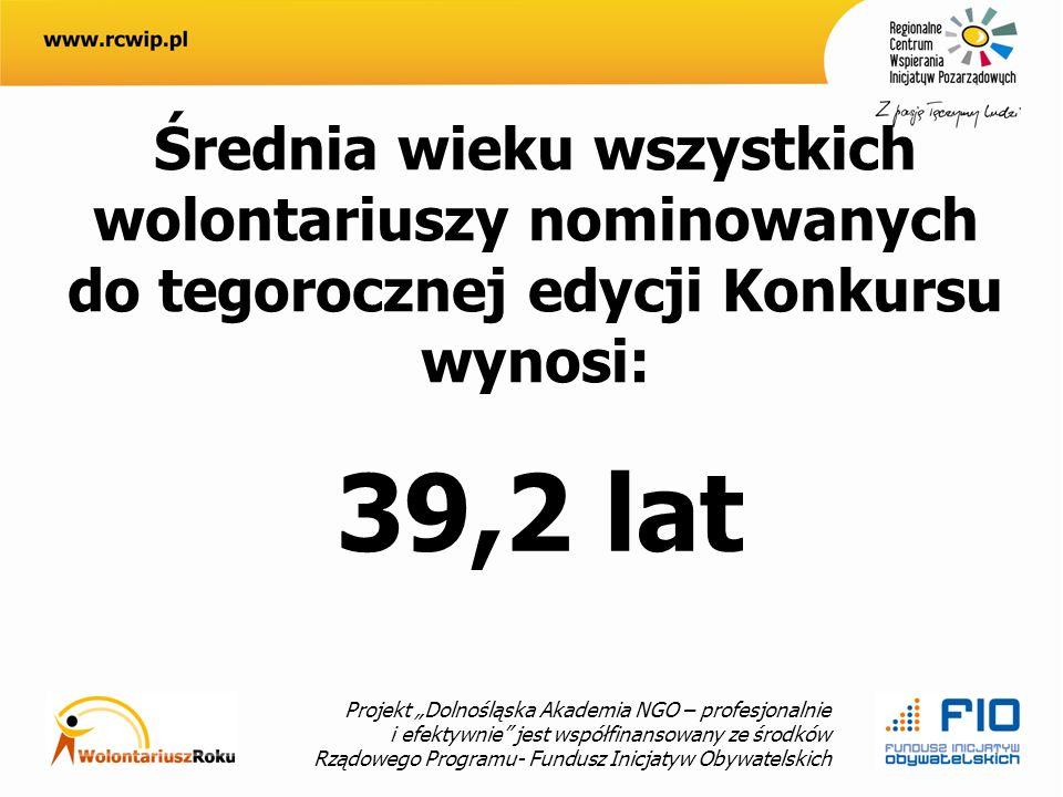 Projekt Dolnośląska Akademia NGO – profesjonalnie i efektywnie jest współfinansowany ze środków Rządowego Programu- Fundusz Inicjatyw Obywatelskich Średnia wieku wszystkich wolontariuszy nominowanych do tegorocznej edycji Konkursu wynosi: 39,2 lat