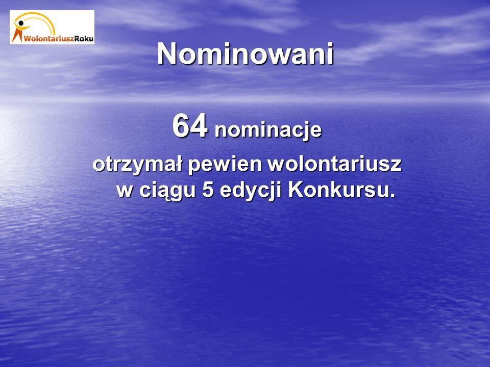 Nominowani 64 nominacje otrzymał pewien wolontariusz w ciągu 5 edycji Konkursu.