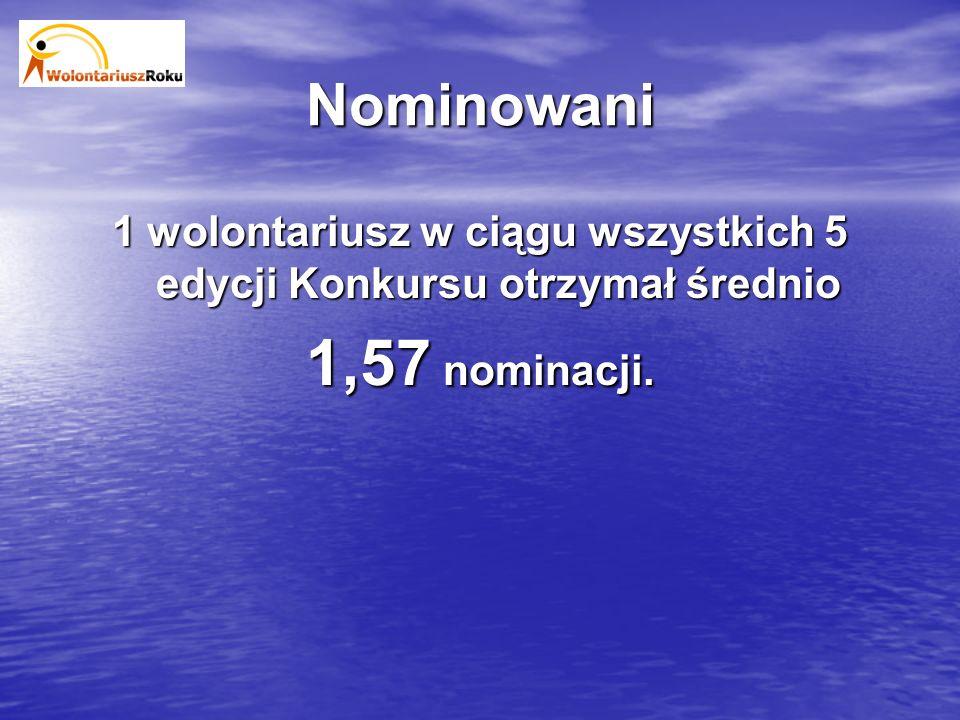 Nominowani 1 wolontariusz w ciągu wszystkich 5 edycji Konkursu otrzymał średnio 1,57 nominacji.