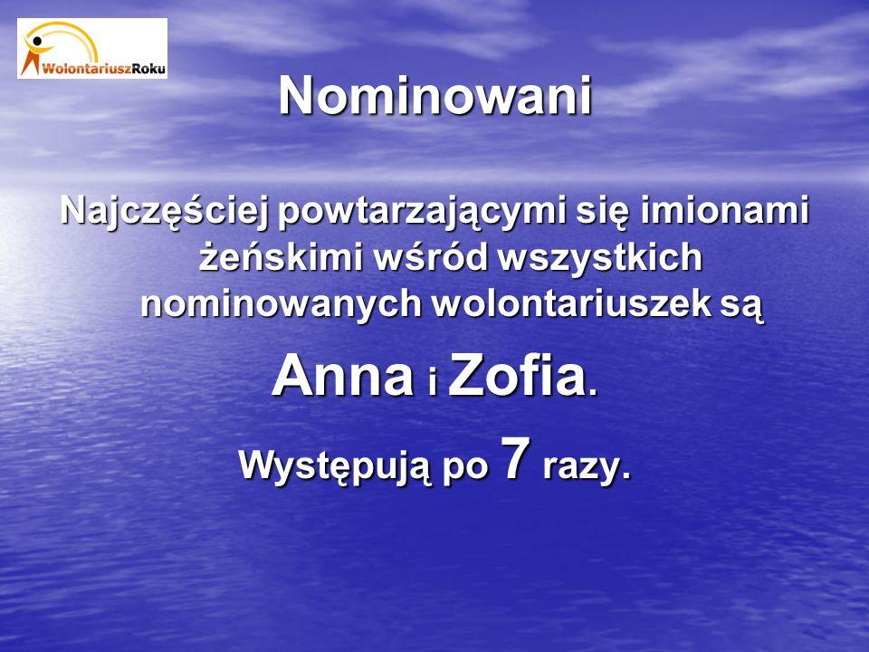Nominowani Najczęściej powtarzającymi się imionami żeńskimi wśród wszystkich nominowanych wolontariuszek są Anna i Zofia.