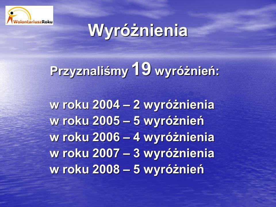 Wyróżnienia Przyznaliśmy 19 wyróżnień: w roku 2004 – 2 wyróżnienia w roku 2005 – 5 wyróżnień w roku 2006 – 4 wyróżnienia w roku 2007 – 3 wyróżnienia w roku 2008 – 5 wyróżnień