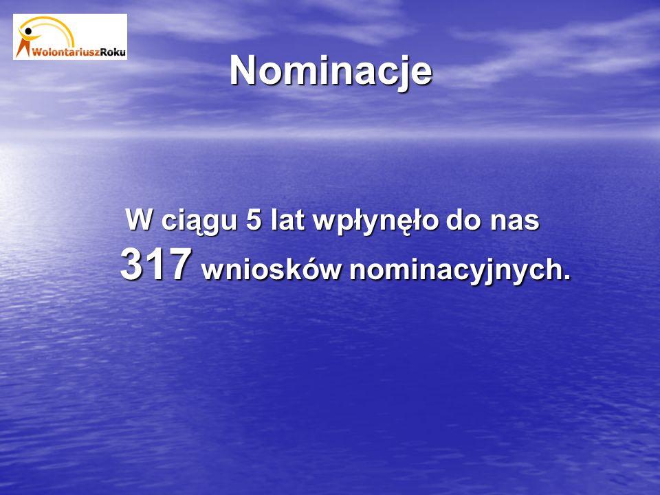 Nominacje W ciągu 5 lat wpłynęło do nas 317 wniosków nominacyjnych.
