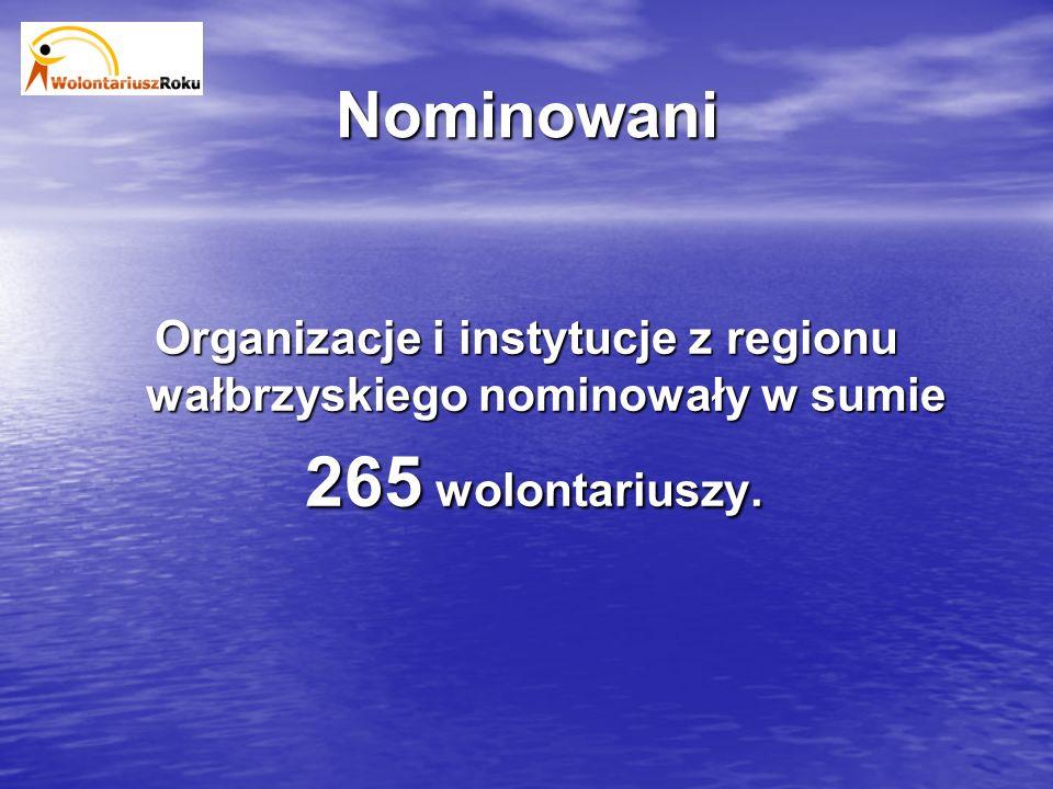 Nominowani Organizacje i instytucje z regionu wałbrzyskiego nominowały w sumie 182 kobiety i 83 mężczyzn.
