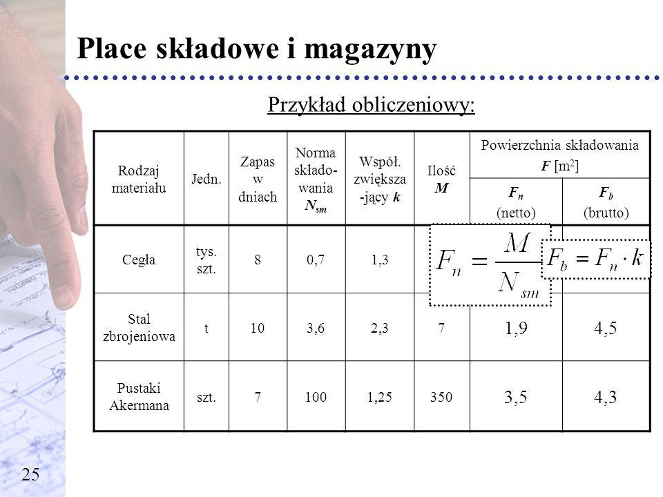 Place składowe i magazyny Przykład obliczeniowy: Rodzaj materiału Jedn. Zapas w dniach Norma składo- wania N sm Współ. zwiększa -jący k Ilość M Powier