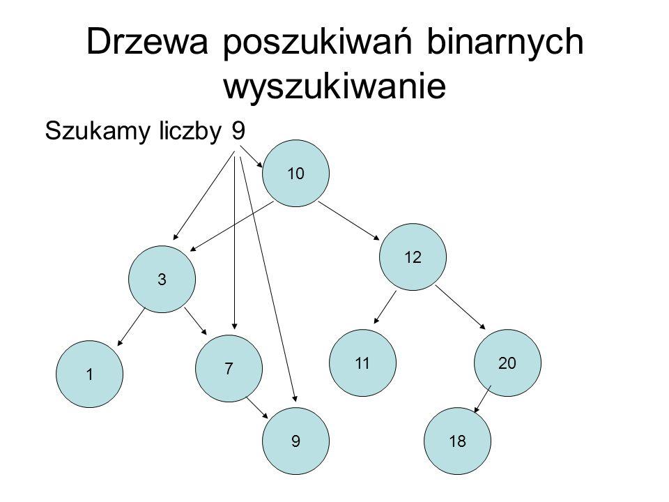 Drzewa poszukiwań binarnych wyszukiwanie 10 3 12 1 7 1120 918 Szukamy liczby 9