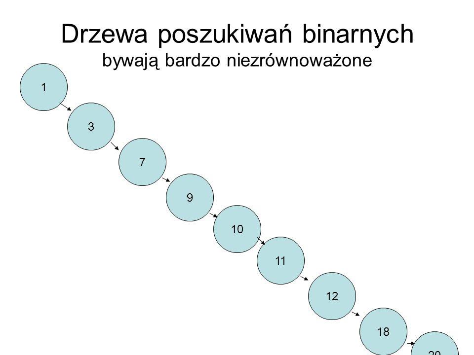 Drzewa poszukiwań binarnych bywają bardzo niezrównoważone 10 3 12 1 7 11 20 9 18