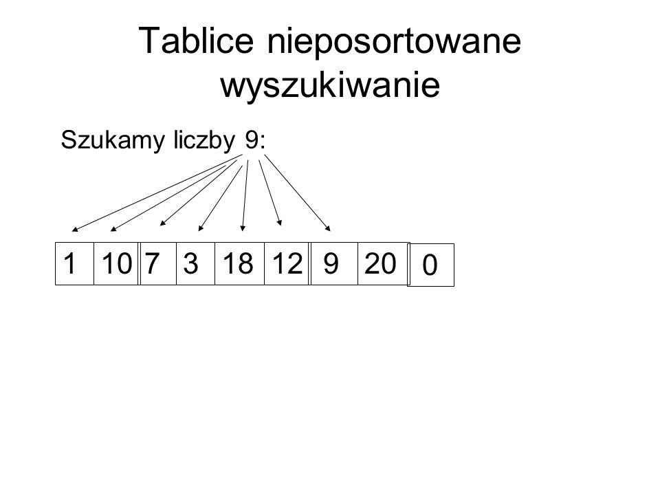 Tablice nieposortowane Wstawianie jest natychmiastowe Znalezienie klucza może wymagać przejrzenia wszystkich elementów tablicy Potrzebujemy czegoś lepszego