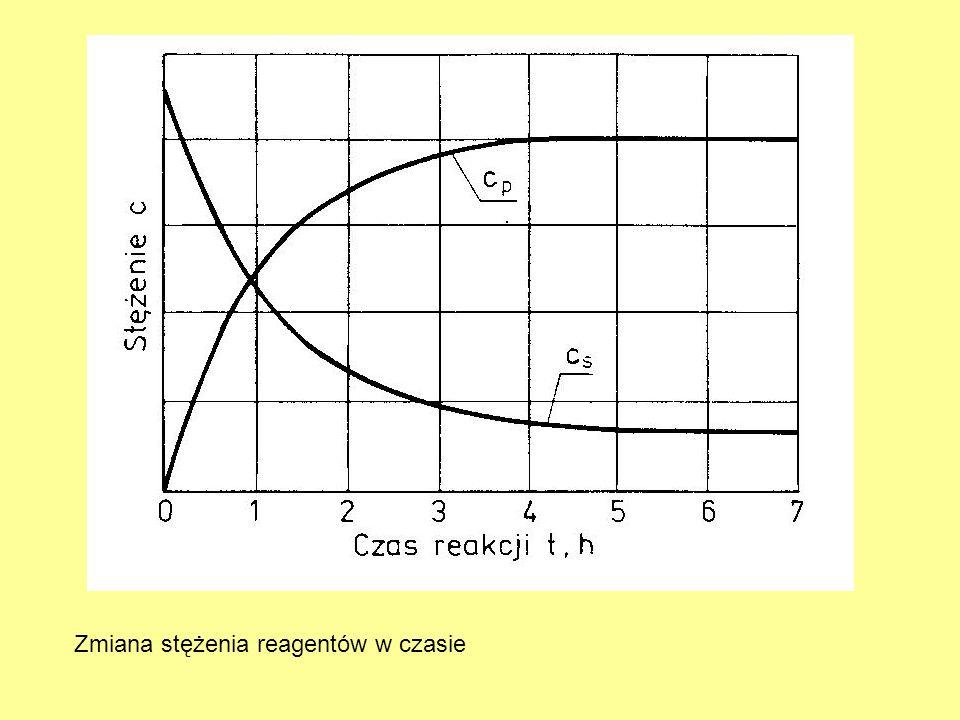 Zmiana stężenia reagentów w czasie