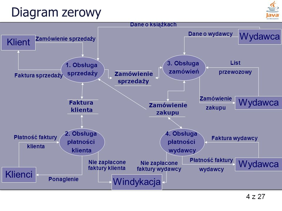 4 z 27 Diagram zerowy Klient Klienci Wydawca Windykacja Wydawca 1. Obsługa sprzedaży 2. Obsługa płatności klienta 4. Obsługa płatności wydawcy 3. Obsł