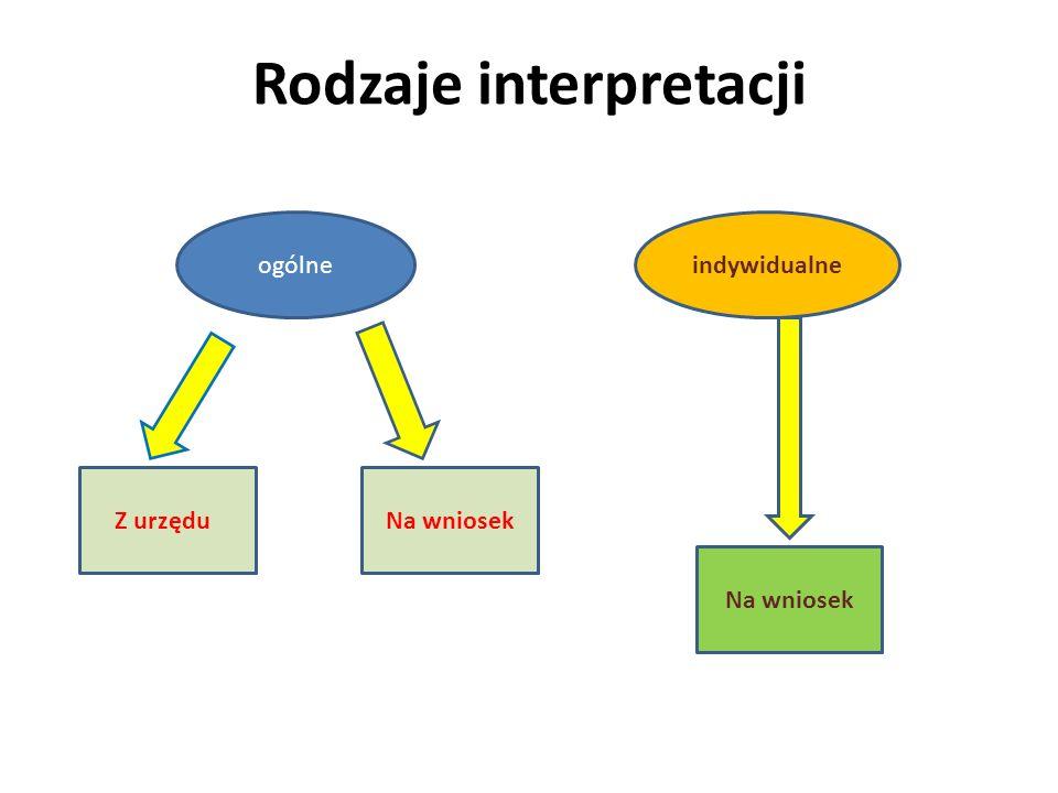 Interpretacje ogólne Wydaje Minister Finansów Przesłanki wydania (art.
