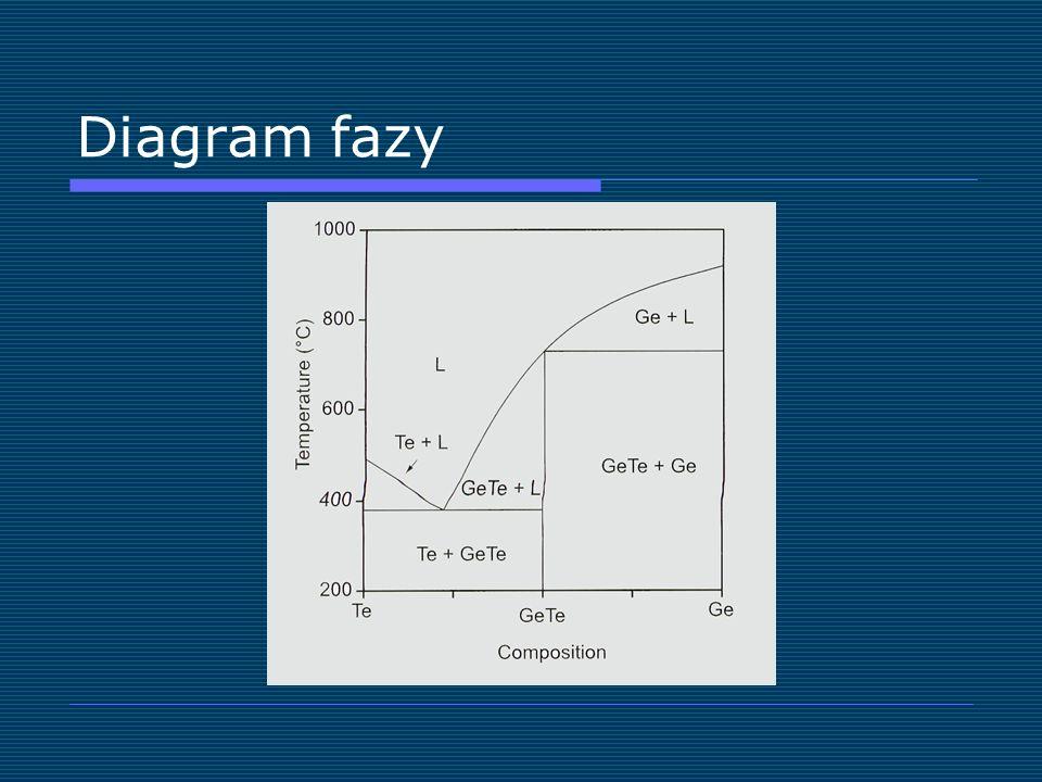 Diagram fazy