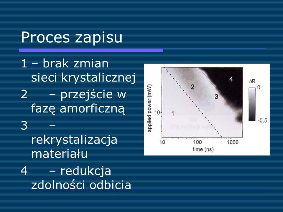 Proces zapisu 1– brak zmian sieci krystalicznej 2 – przejście w fazę amorficzną 3 – rekrystalizacja materiału 4 – redukcja zdolności odbicia