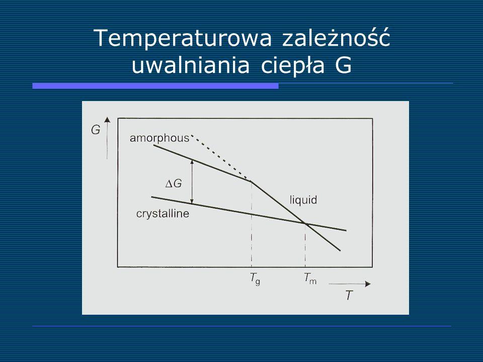 Temperaturowa zależność uwalniania ciepła G