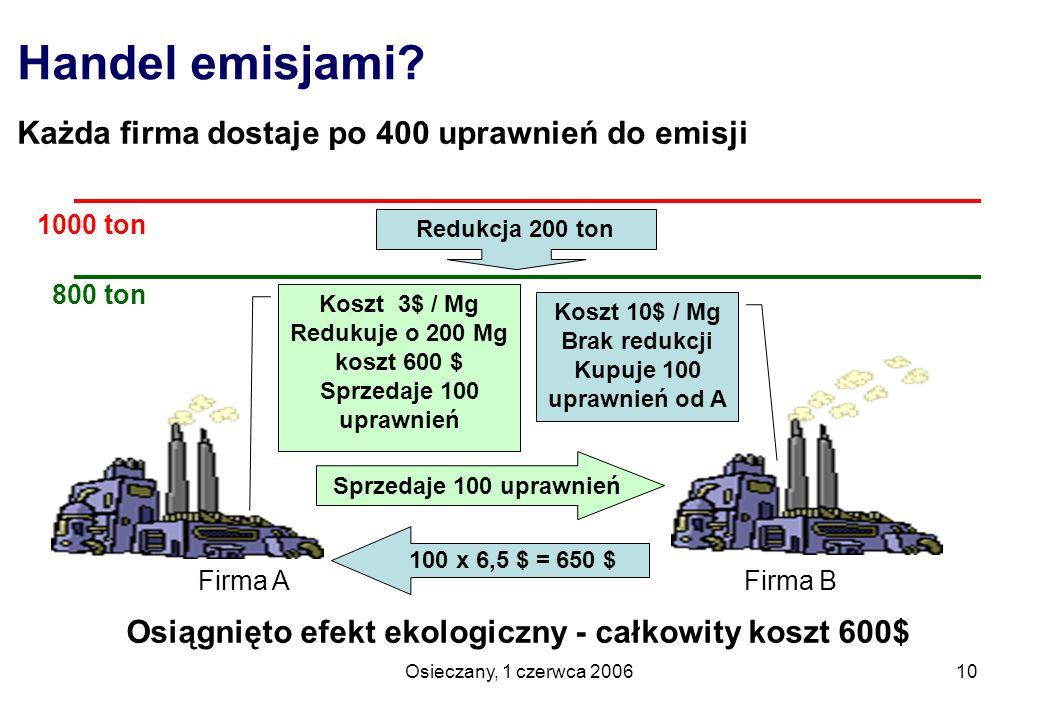 Osieczany, 1 czerwca 200610 Handel emisjami? Każda firma dostaje po 400 uprawnień do emisji Firma A Firma B Osiągnięto efekt ekologiczny - całkowity k