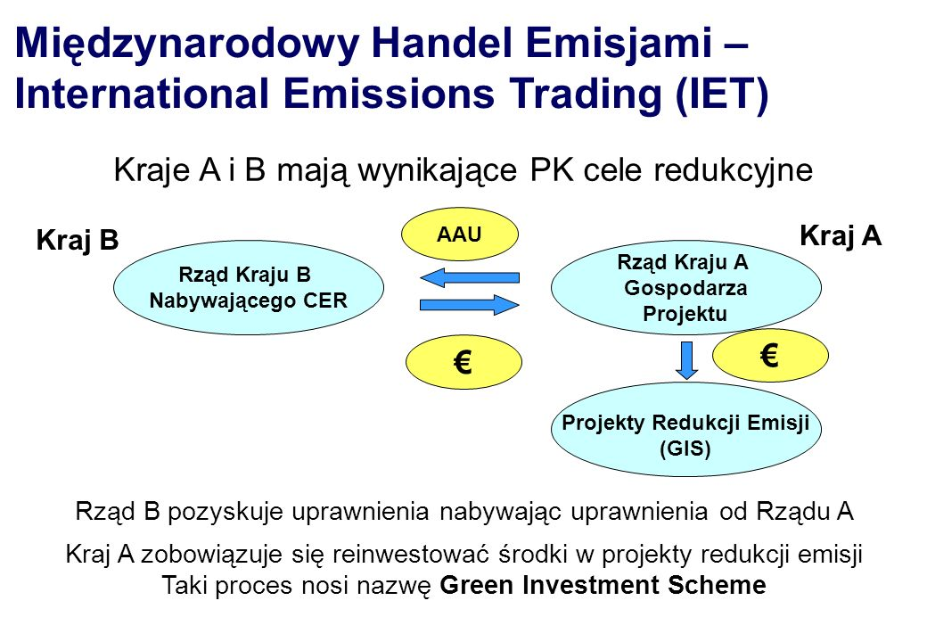 Międzynarodowy Handel Emisjami – International Emissions Trading (IET) Rząd Kraju B Nabywającego CER Projekty Redukcji Emisji (GIS) Rząd Kraju A Gospo
