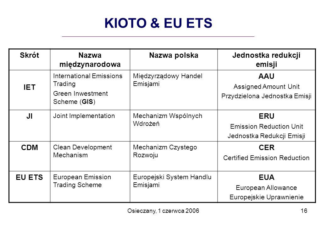 Osieczany, 1 czerwca 200616 SkrótNazwa międzynarodowa Nazwa polskaJednostka redukcji emisji IET International Emissions Trading Green Inwestment Schem