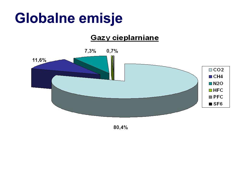 80,4% 11,6% 7,3%0,7% Globalne emisje
