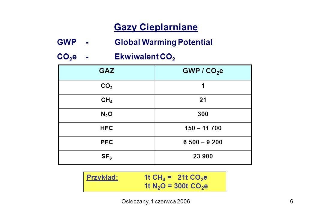 Osieczany, 1 czerwca 20066 GAZGWP / CO 2 e CO 2 1 CH 4 21 N2ON2O300 HFC150 – 11 700 PFC6 500 – 9 200 SF 6 23 900 Gazy Cieplarniane GWP-Global Warming