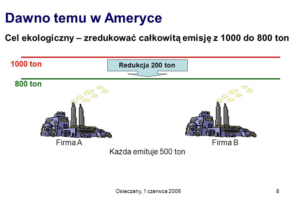Osieczany, 1 czerwca 20069 System nakazowy Każda firma redukuje swoją emisję do 400 ton Firma A Firma B Osiągnięto efekt ekologiczny - całkowity koszt 1 300 $ 1000 ton 800 ton Redukcja 200 ton Koszt 3$ / Mg – razem 300 $ Koszt 10$ / Mg – razem 1000 $