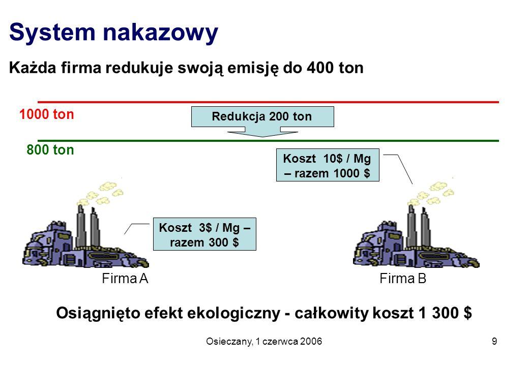 Osieczany, 1 czerwca 20069 System nakazowy Każda firma redukuje swoją emisję do 400 ton Firma A Firma B Osiągnięto efekt ekologiczny - całkowity koszt