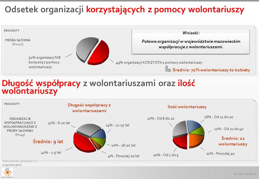 © 2012– Strona 16 Wolontariat seniorów w organizacjach Wnioski: Połowa organizacji w województwie mazowieckim współpracuje z wolontariuszami. PROCENTY