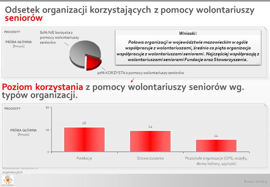 © 2012– Strona 17 Wolontariat seniorów w organizacjach Wnioski: Połowa organizacji w województwie mazowieckim w ogóle współpracuje z wolontariuszami,