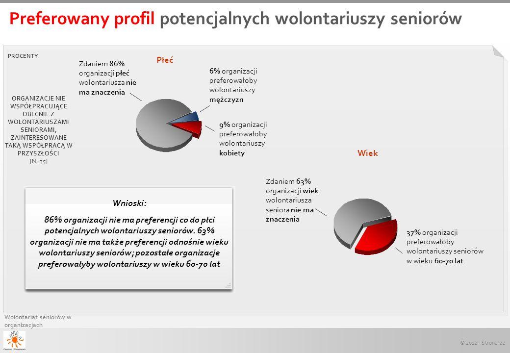 © 2012– Strona 22 Wolontariat seniorów w organizacjach Preferowany profil potencjalnych wolontariuszy seniorów PROCENTY 6% organizacji preferowałoby w