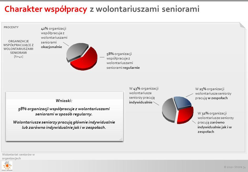 © 2012– Strona 34 Wolontariat seniorów w organizacjach Charakter współpracy z wolontariuszami seniorami PROCENTY ORGANIZACJE WSPÓŁPRACUJĄCE Z WOLONTAR