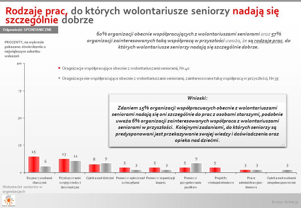 © 2012– Strona 39 Wolontariat seniorów w organizacjach Rodzaje prac, do których wolontariusze seniorzy nadają się szczególnie dobrze Odpowiedzi SPONTA