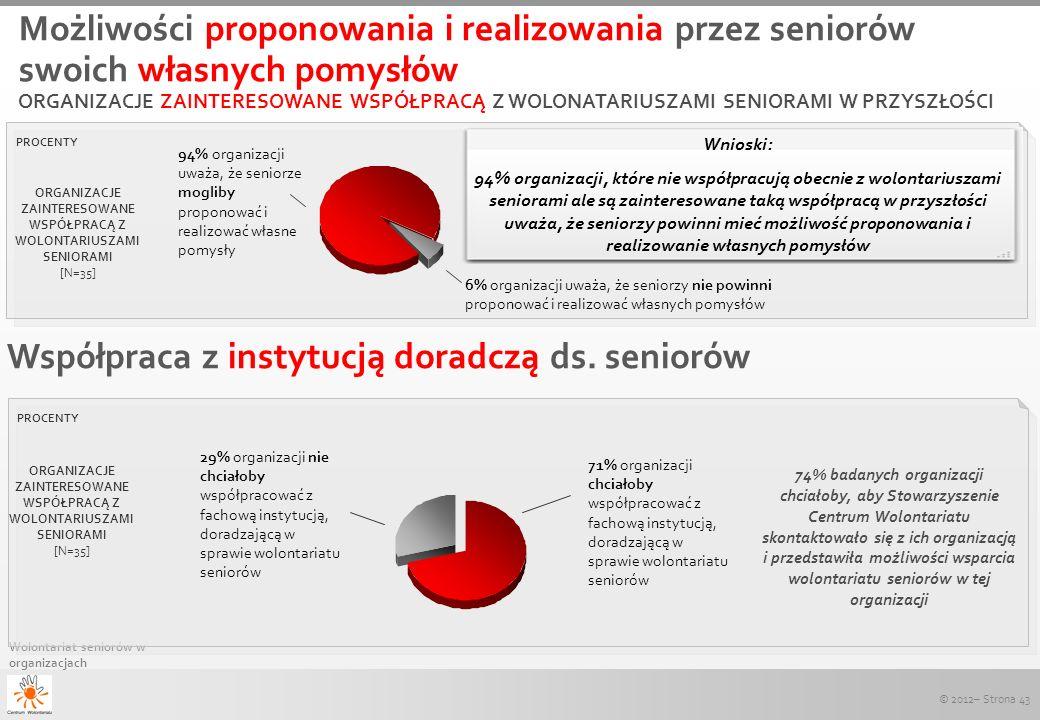 © 2012– Strona 43 Wolontariat seniorów w organizacjach Wnioski: 94% organizacji, które nie współpracują obecnie z wolontariuszami seniorami ale są zai
