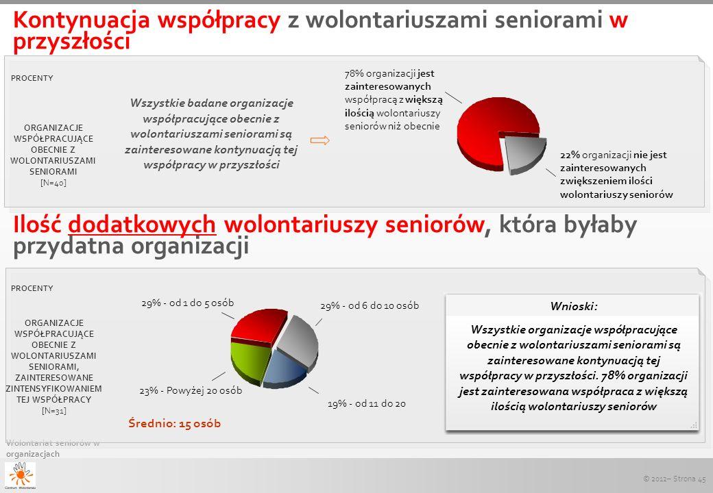 © 2012– Strona 45 Wolontariat seniorów w organizacjach Kontynuacja współpracy z wolontariuszami seniorami w przyszłości Ilość dodatkowych wolontariusz