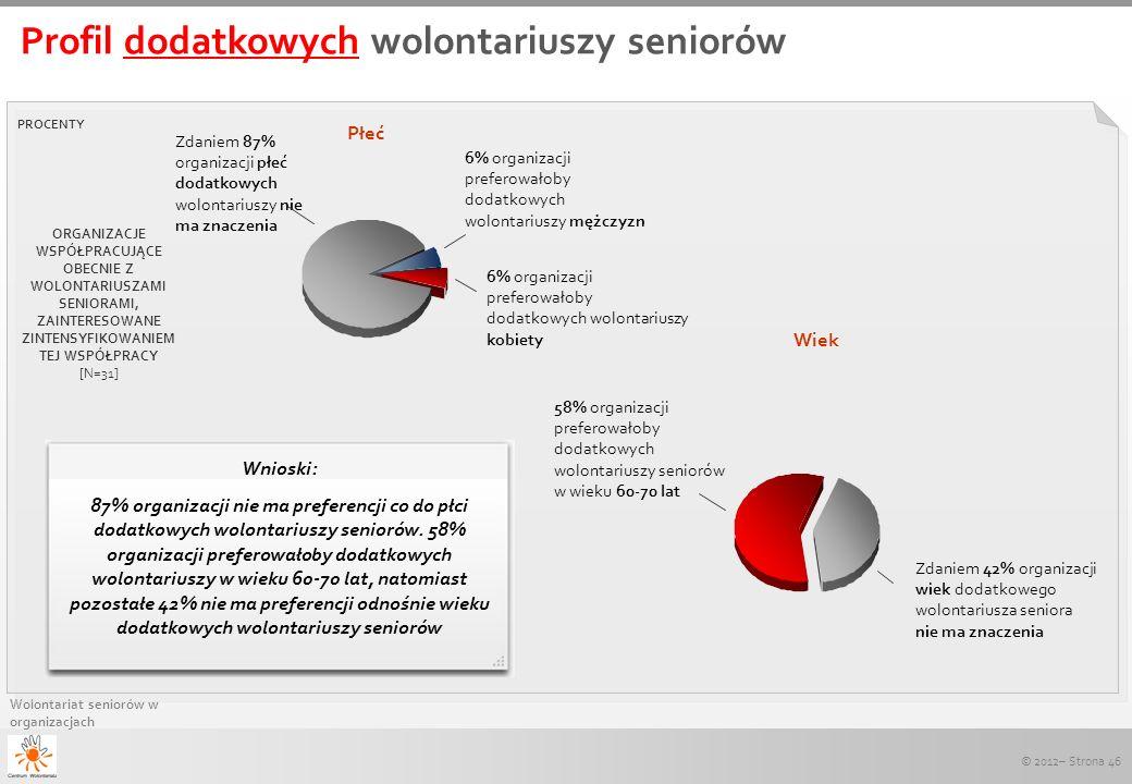 © 2012– Strona 46 Wolontariat seniorów w organizacjach Profil dodatkowych wolontariuszy seniorów PROCENTY 6% organizacji preferowałoby dodatkowych wol